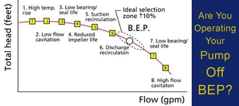 Know how to determine your pumps best efficiency point and understand the API-610 recommendations