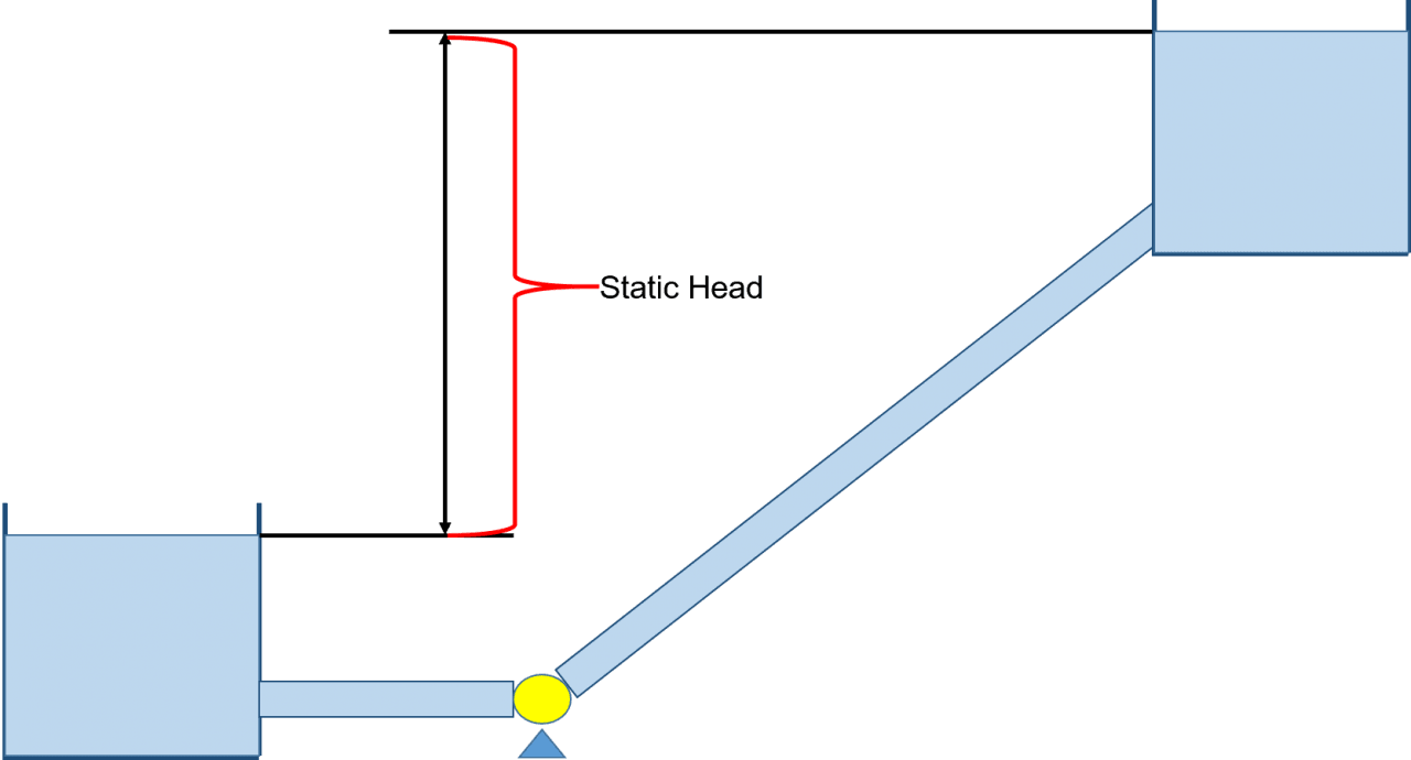 Know Your Pump and System Curves - Part 1 - AFT Product Tips