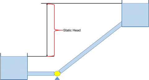 Figure 1 - Example pump system with Static Head equal to the liquid surface elevation differences.