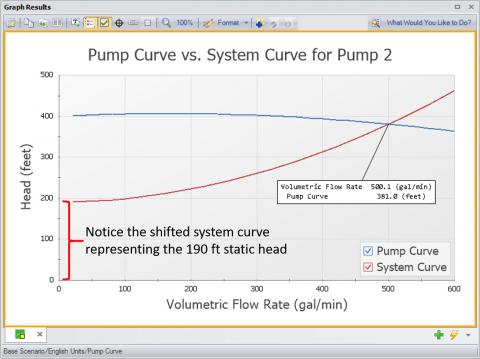Figure 5 - AFT Fathom generated pump vs. system curve for system in Figure 3.