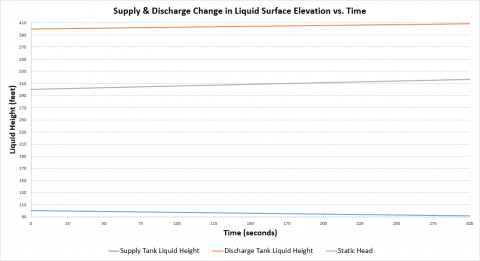 Figure 9 - Supply and discharge tank change in liquid surface elevation over time.