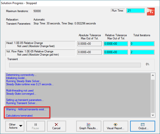Figure 3: Solution Progress window showing the calculations were terminated due to an artificial transient