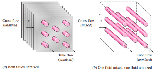 Figure 1: Different Types of Crossflow in a Heat Exchanger [1]