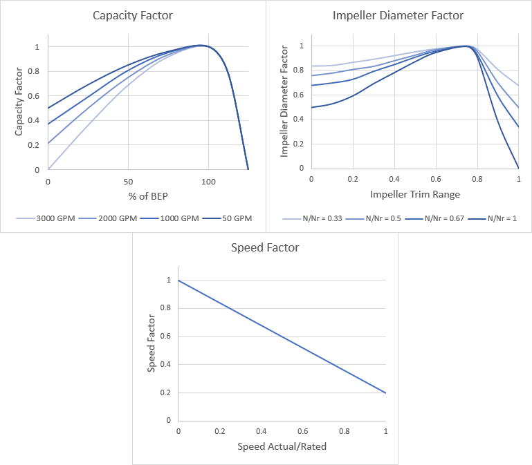 Figure 2 - AFT Fathom Reliability Factor Curves