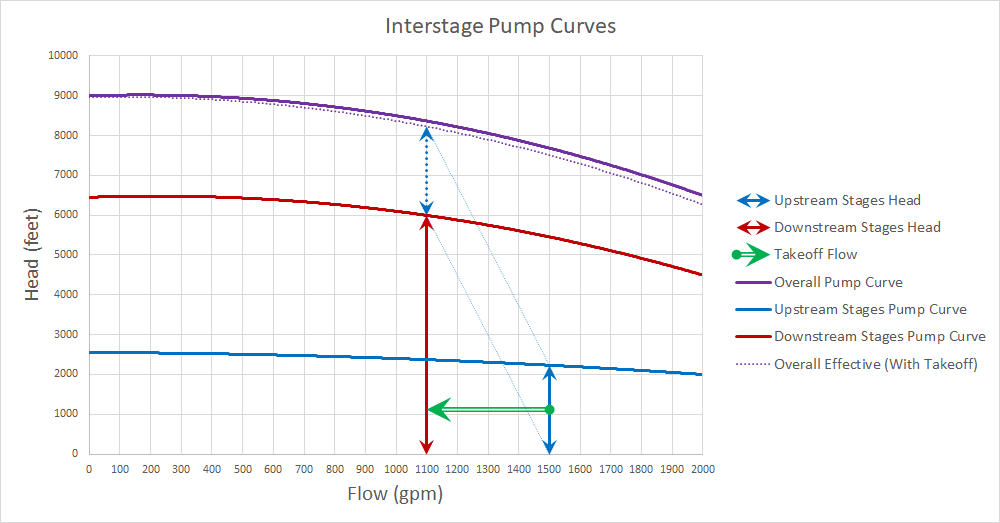 Figure 4 - Pump Curves and Takeoff Flow