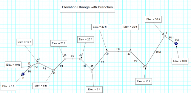 Figure 1 - Using Branch Junctions to characterize elevation changes.