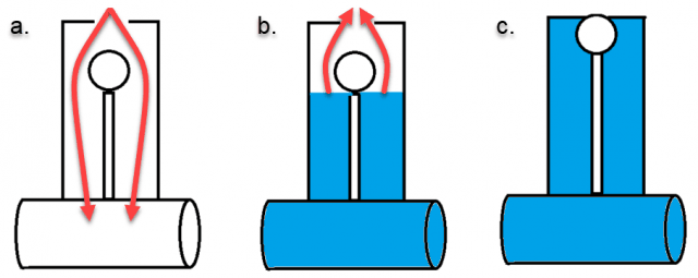 Diagram of the opening and closing process of the vacuum breaker valve. Step a shows air entering the valve. Step b shows the liquid in the valve rising, dispelling air that had entered the system. Step c shows the valve sealing  as liquid fills the valve.