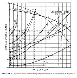 Multiple system curves for various flow paths for multi-branched system