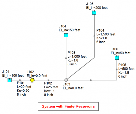 AFT Fathom model for multi-branched piping system with discharge reservoirs at different elevations.