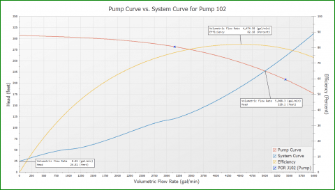 Pump and system curves from AFT Fathom for multiple discharge reservoir system in Figure 4.  Static head is about 25 feet (7.6 m).