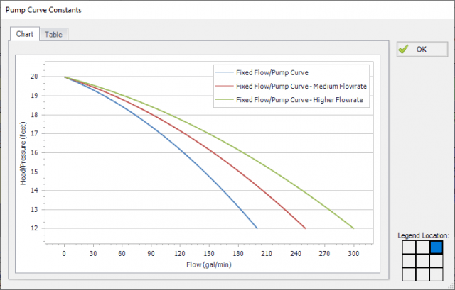 View of three overlaid pump curves, one from each of the scenarios being compared.