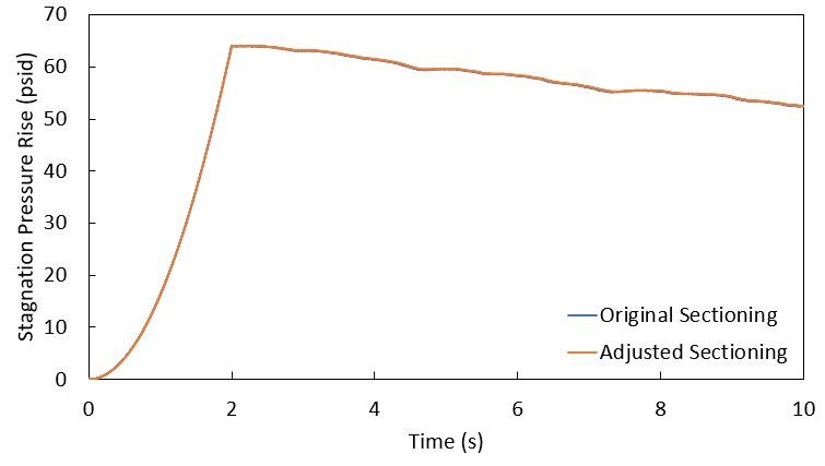 Graph of stagnation pressure rise (psid) against time for Transfer Pump #1 for both the initial pipe lengths and the pipe lengths adjusted to be multiples of 10 feet. Graph shows full range of y-axis values.
