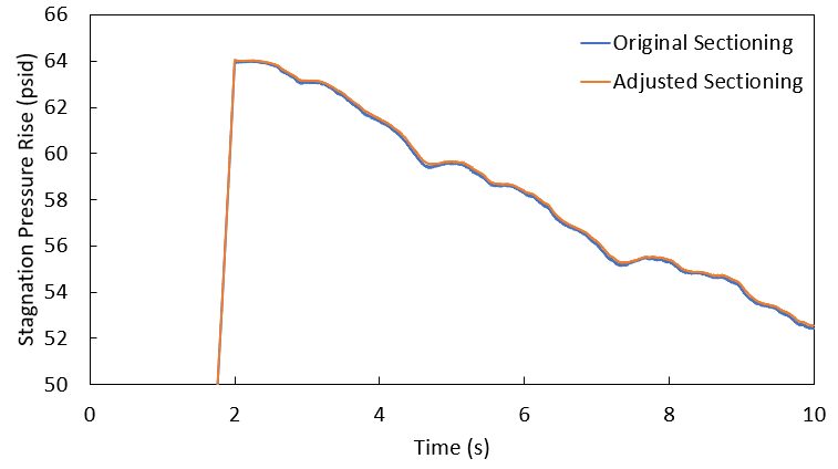 Graph of stagnation pressure rise (psid) vs time for Transfer Pump #1 between the initial pipe lengths and the pipe lengths adjusted to be multiples of 10 feet.