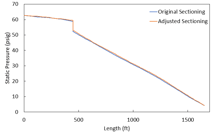 Graph of the static pressure (psig) at a simulation time of 6 seconds for pipes P8, P9, and P10