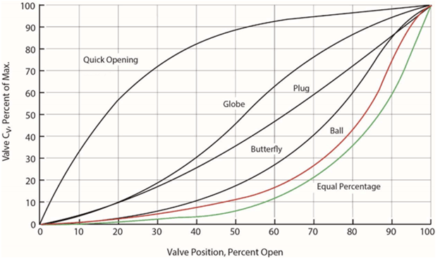 Graph showing different curves for various valve types. Shows different slope and concavity depending on valve type.