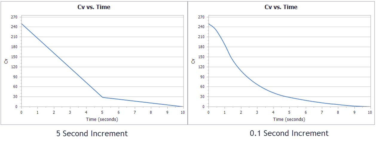 Graphs comparing the impact of transient increment. 5 seconds only has 2 linear segments while 0.1 seconds appears very smooth.