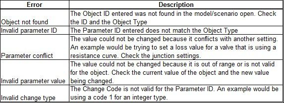 Figure 5: Possible errors encountered while importing Excel Change Data