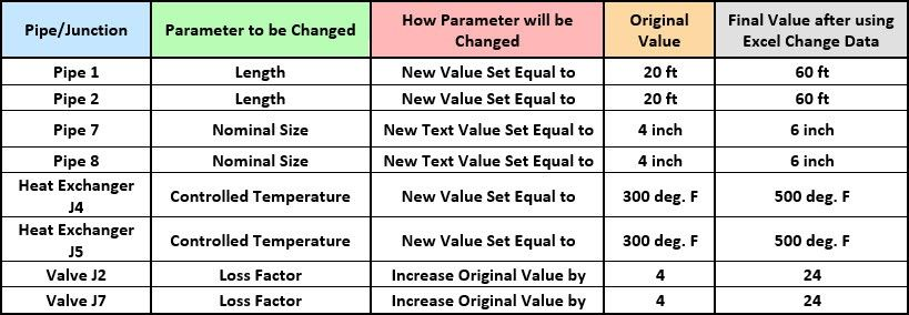 Table 1: Original and Final Values of Parameters Changed using Excel Change Data from Figure 1 model