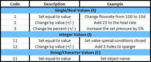 Figure 3: Change codes for Excel Change Data