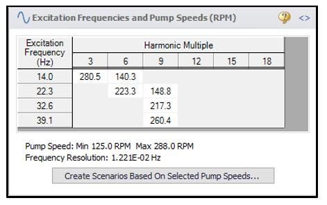 Pulsation Frequency Analysis Scenarios